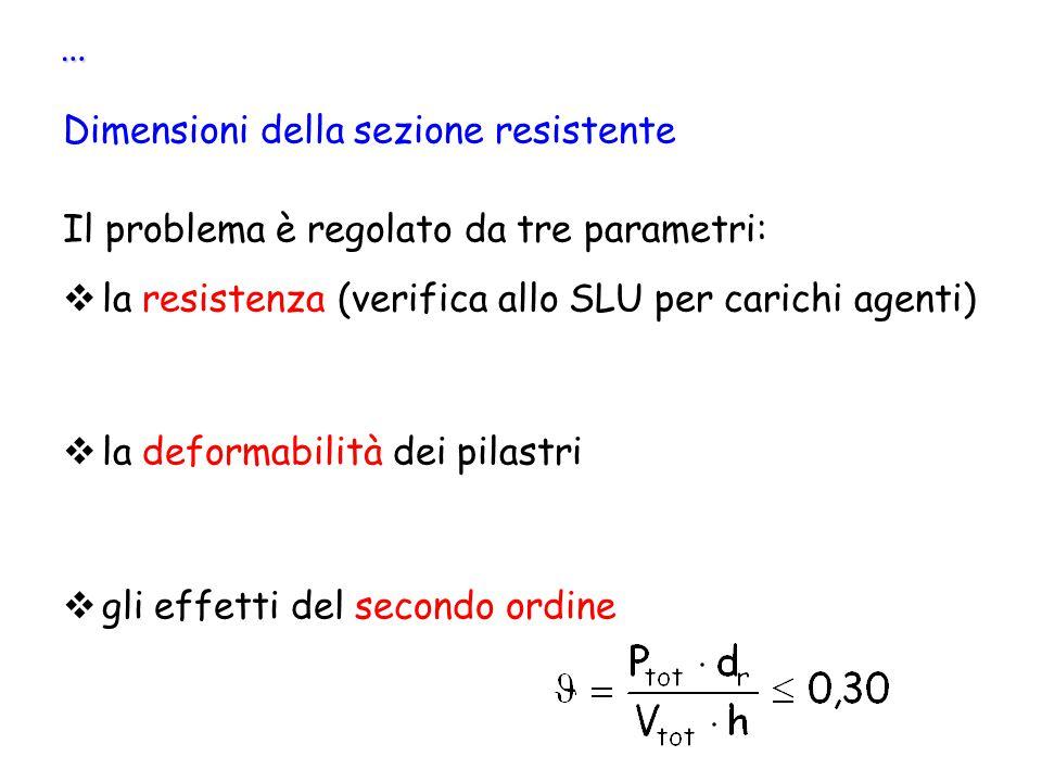 … Dimensioni della sezione resistente Il problema è regolato da tre parametri:  la resistenza (verifica allo SLU per carichi agenti)  la deformabili