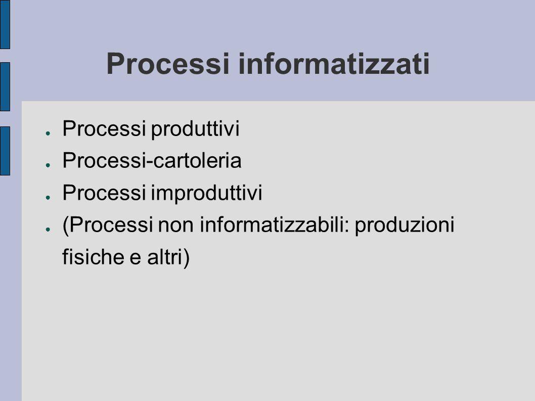 Processi informatizzati ● Processi produttivi ● Processi-cartoleria ● Processi improduttivi ● (Processi non informatizzabili: produzioni fisiche e altri)