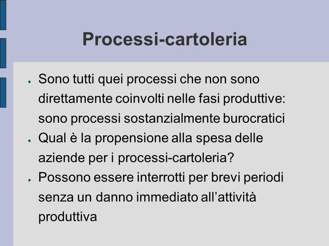 Processi-cartoleria ● Sono tutti quei processi che non sono direttamente coinvolti nelle fasi produttive: sono processi sostanzialmente burocratici ● Qual è la propensione alla spesa delle aziende per i processi-cartoleria.