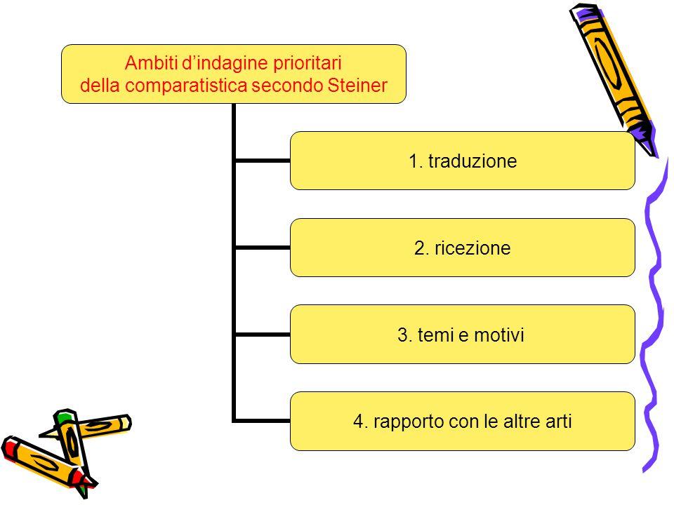Ambiti d'indagine prioritari della comparatistica secondo Steiner 1. traduzione 2. ricezione 3. temi e motivi 4. rapporto con le altre arti