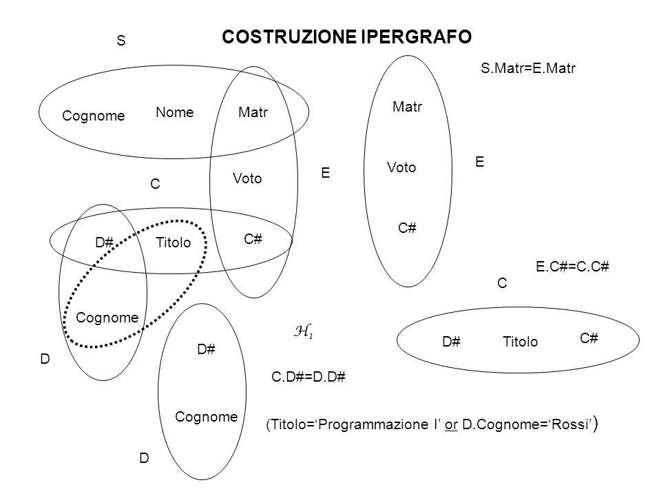 RIDUZIONE IPERGRAFO E GENERAZIONE DEL CODICE R(S):=STUDENTE R(E):=  Voto=30 (ESAME) R(C):=CORSO R(D):=DOCENTE R(C):=R(C)  R(E) R(S):=R(S)  R(E) Result( H 21 ):=  Cognom,Matr (R(S)) R(D):=R(D)  R(C) Result( H 4 ):=  D# Cognome (R(D)) Result( H 3 ):=  Cognome Titolo C# (R(C)  Result( H 4 )) Result(H22):=  C# (  Titolo='Programmazione i' or Cognome='Rossi' (Result(H 3 ))) Result( H 1 ):=  Cognome (R(E)  Result( H 21 )  Result( H 22 ))