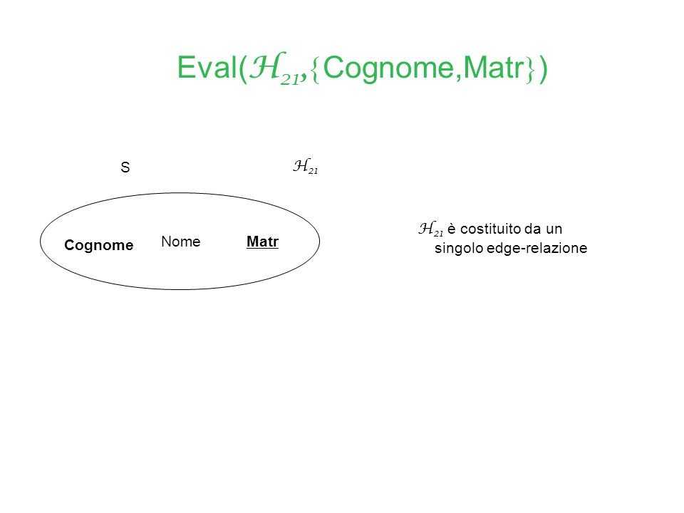 Cognome Nome S Matr H 21 Eval( H 21,  Cognome,Matr  ) H 21 è costituito da un singolo edge-relazione