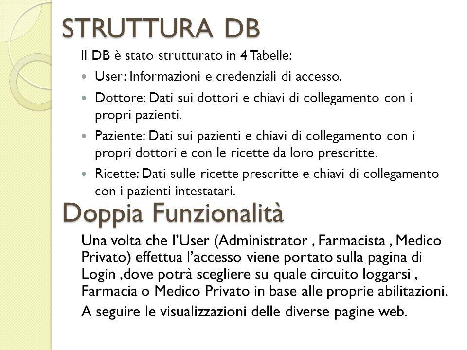 STRUTTURA DB Il DB è stato strutturato in 4 Tabelle: User: Informazioni e credenziali di accesso.