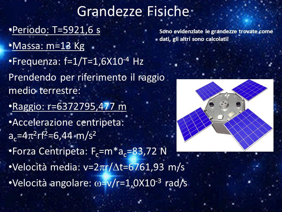 Grandezze Fisiche Periodo: T=5921,6 s Massa: m=13 Kg Frequenza: f=1/T=1,6X10 -4 Hz Prendendo per riferimento il raggio medio terrestre: Raggio: r=6372795,477 m Accelerazione centripeta: a c =4  2 rf 2 =6,44 m/s 2 Forza Centripeta: F c =m*a c =83,72 N Velocità media: v=2  r/  t=6761,93 m/s Velocità angolare:  =v/r=1,0X10 -3 rad/s Sono evidenziate le grandezze trovate come dati, gli altri sono calcolati!