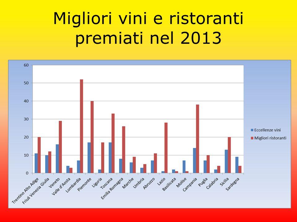 Migliori vini e ristoranti premiati nel 2013