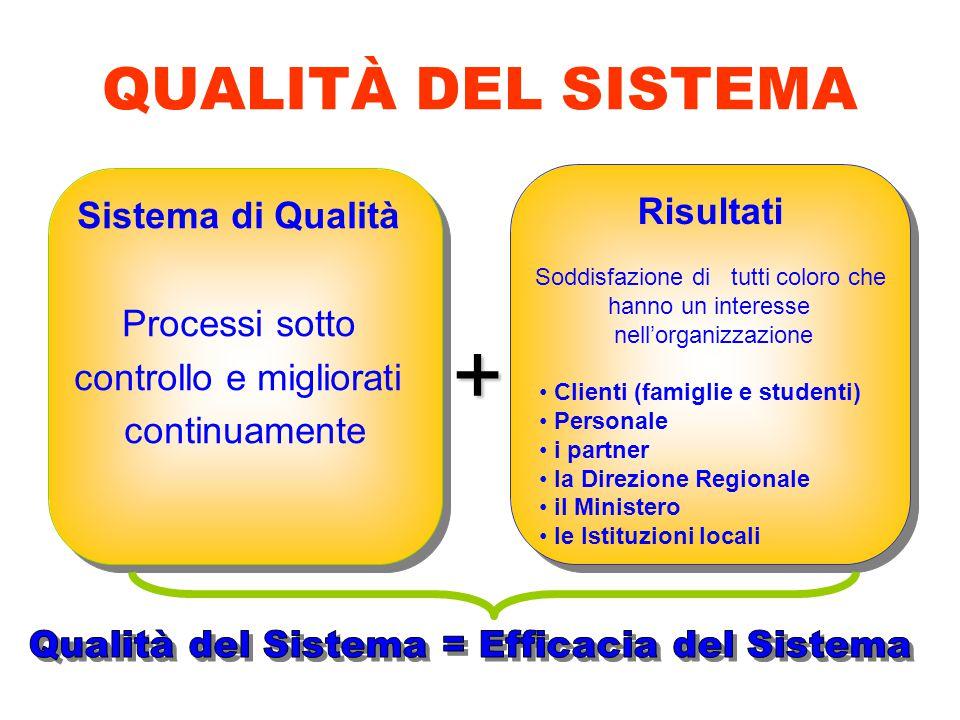QUALITÀ DEL SISTEMA Sistema di Qualità Processi sotto controllo e migliorati continuamente Sistema di Qualità Processi sotto controllo e migliorati co