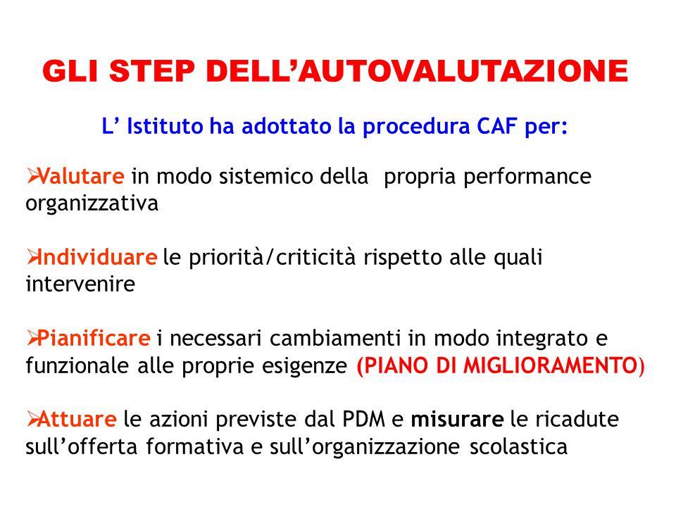 GLI STEP DELL'AUTOVALUTAZIONE L' Istituto ha adottato la procedura CAF per:  Valutare in modo sistemico della propria performance organizzativa  Ind