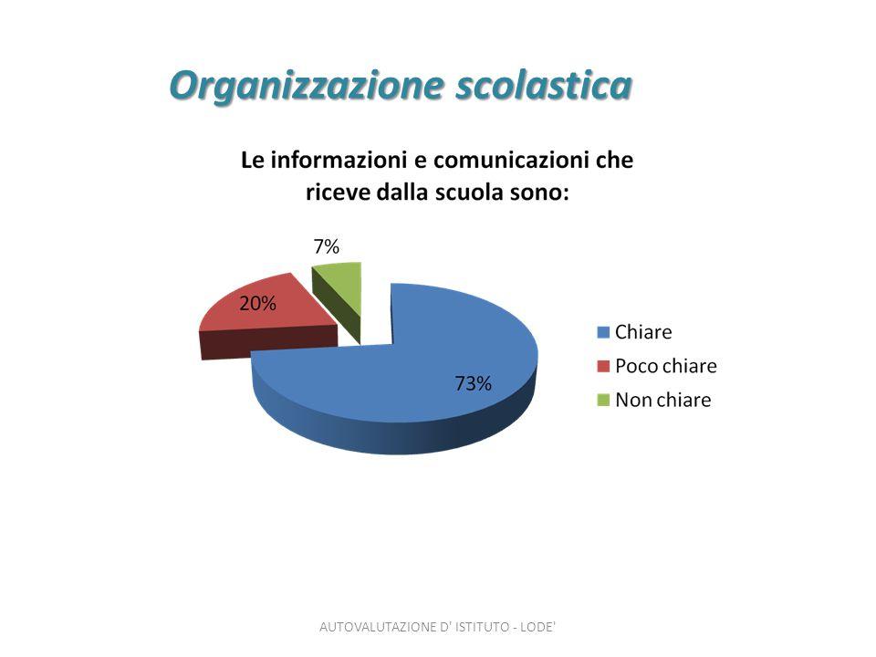 Organizzazione scolastica AUTOVALUTAZIONE D ISTITUTO - LODE