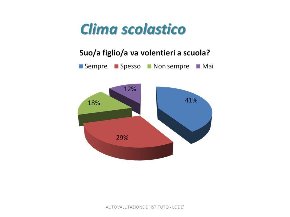Clima scolastico AUTOVALUTAZIONE D ISTITUTO - LODE