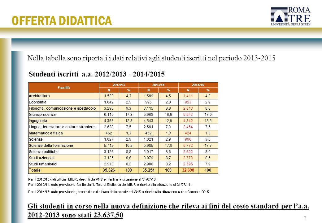Studenti iscritti a.a. 2012/2013 - 2014/2015 Facoltà 2012/132013/142014/15 N%N%N% Architettura1.5204,31.5894,51.4114,3 Economia1.0422,99962,89532,9 Fi
