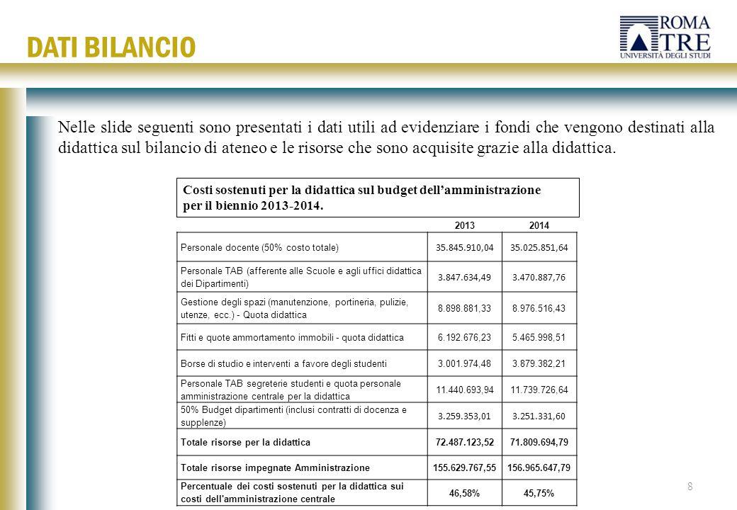 20132014 Personale docente (50% costo totale) 35.845.910,0435.025.851,64 Personale TAB (afferente alle Scuole e agli uffici didattica dei Dipartimenti