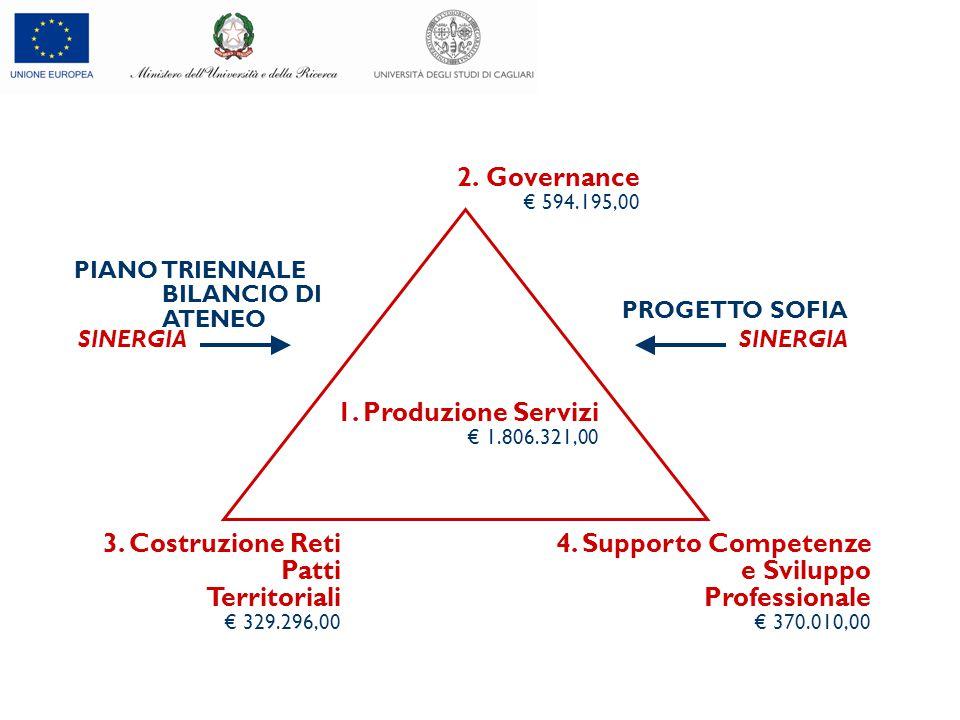 2. Governance € 594.195,00 1. Produzione Servizi € 1.806.321,00 4. Supporto Competenze e Sviluppo Professionale € 370.010,00 3. Costruzione Reti Patti