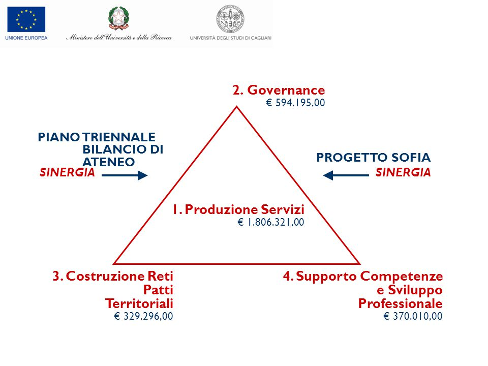 2. Governance € 594.195,00 1. Produzione Servizi € 1.806.321,00 4.