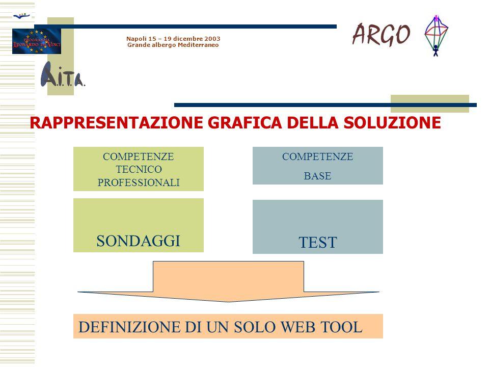 Napoli 15 – 19 dicembre 2003 Grande albergo Mediterraneo Caratteristiche dei tool di testing Gestione di diverse tipologie di domande.