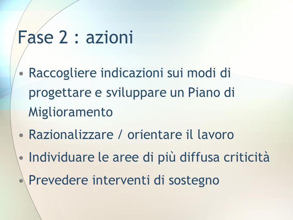 Fase 2 : azioni Raccogliere indicazioni sui modi di progettare e sviluppare un Piano di Miglioramento Razionalizzare / orientare il lavoro Individuare le aree di più diffusa criticità Prevedere interventi di sostegno