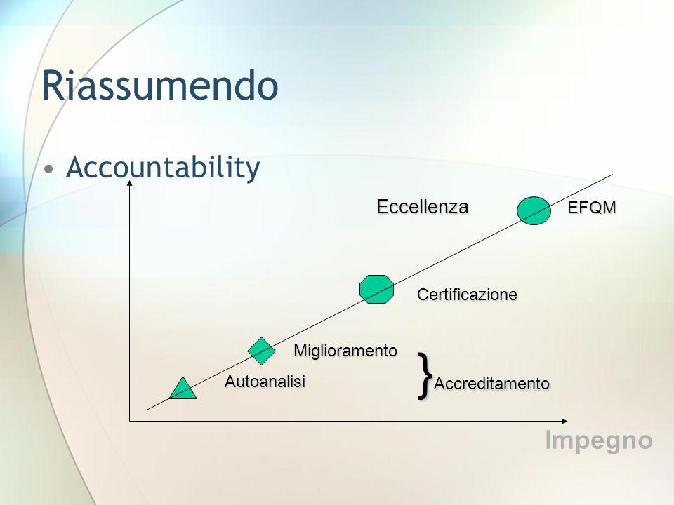 Riassumendo Accountability Autoanalisi Miglioramento Certificazione EFQM Impegno } Accreditamento Eccellenza