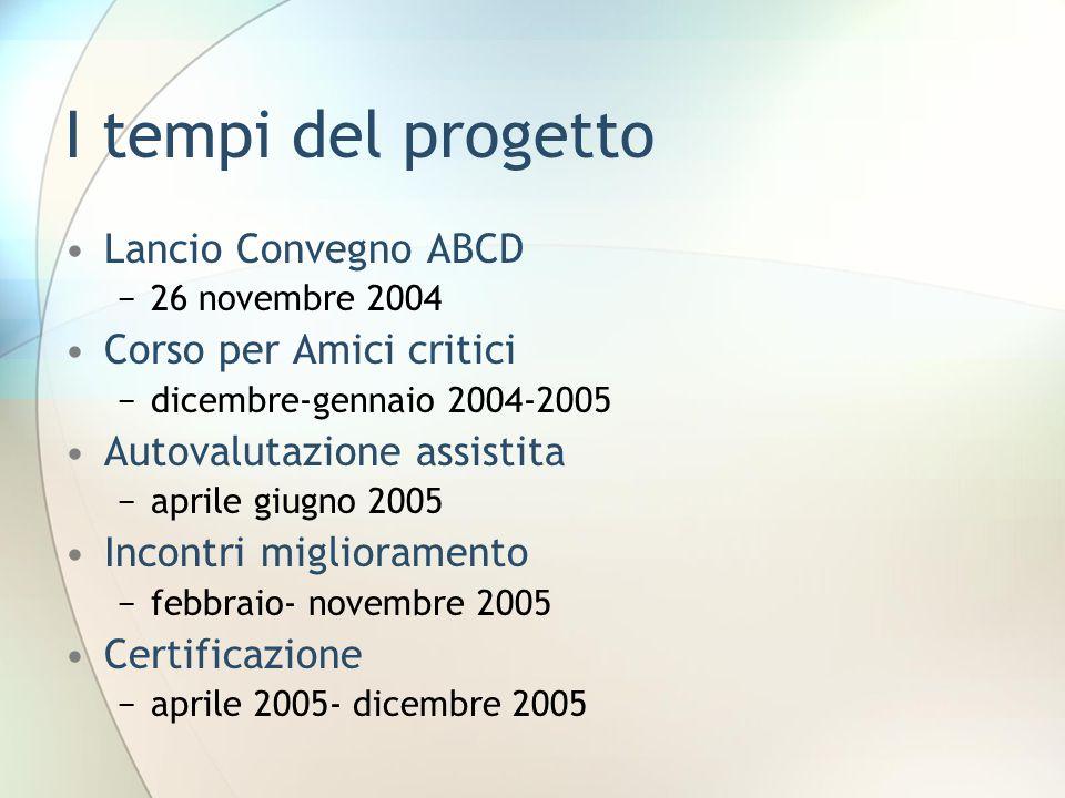 I tempi del progetto Lancio Convegno ABCD −26 novembre 2004 Corso per Amici critici −dicembre-gennaio 2004-2005 Autovalutazione assistita −aprile giugno 2005 Incontri miglioramento −febbraio- novembre 2005 Certificazione −aprile 2005- dicembre 2005