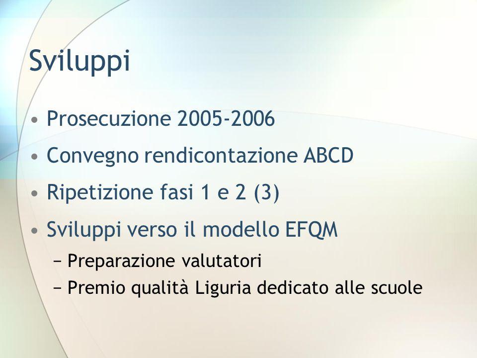 Sviluppi Prosecuzione 2005-2006 Convegno rendicontazione ABCD Ripetizione fasi 1 e 2 (3) Sviluppi verso il modello EFQM −Preparazione valutatori −Premio qualità Liguria dedicato alle scuole
