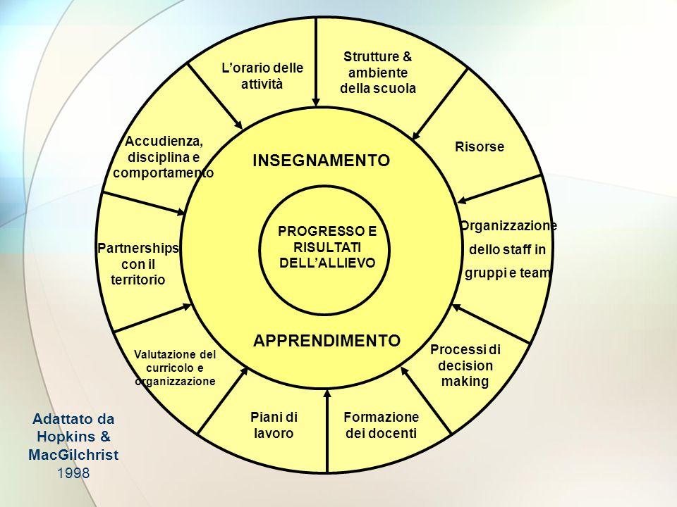 Il modello  É stato predisposto dal Comitato della Rete per la Qualità della Liguria  Per assistere le scuole nel processo di revisione interna e autovalutazione −Per aiutarle a progettare e realizzare inziative di miglioramento −Per avviarle a riconoscimenti della qualità raggiunta Tutto questo in una clima di ampia collaborazione tra le scuole