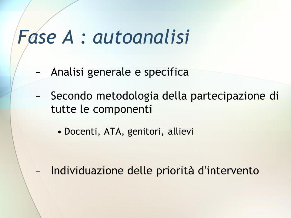 Fase A : autoanalisi − Analisi generale e specifica − Secondo metodologia della partecipazione di tutte le componenti Docenti, ATA, genitori, allievi − Individuazione delle priorit à d ' intervento