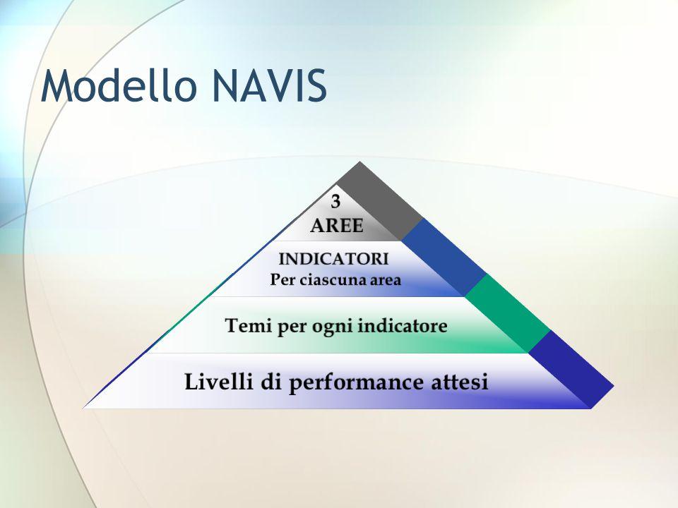Modello NAVIS 3 AREE INDICATORI Per ciascuna area Temi per ogni indicatore Livelli di performance attesi