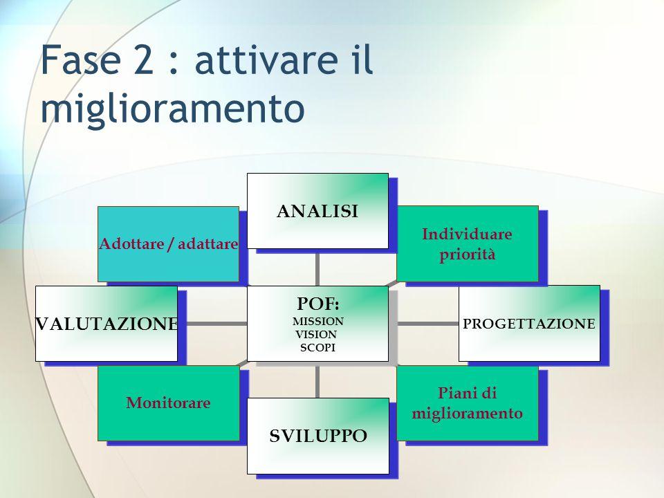 Fase 2 : attivare il miglioramento POF: MISSION VISION SCOPI ANALISI Individuare priorità PROGETTAZIONE Piani di miglioramento SVILUPPO MonitorareVALUTAZIONEAdottare / adattare