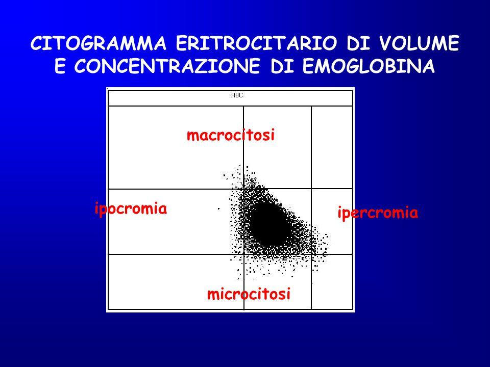 CITOGRAMMA ERITROCITARIO DI VOLUME E CONCENTRAZIONE DI EMOGLOBINA ipocromia macrocitosi ipercromia microcitosi