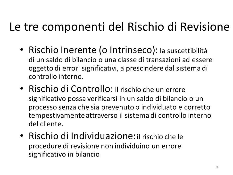 20 Le tre componenti del Rischio di Revisione Rischio Inerente (o Intrinseco): la suscettibilità di un saldo di bilancio o una classe di transazioni a