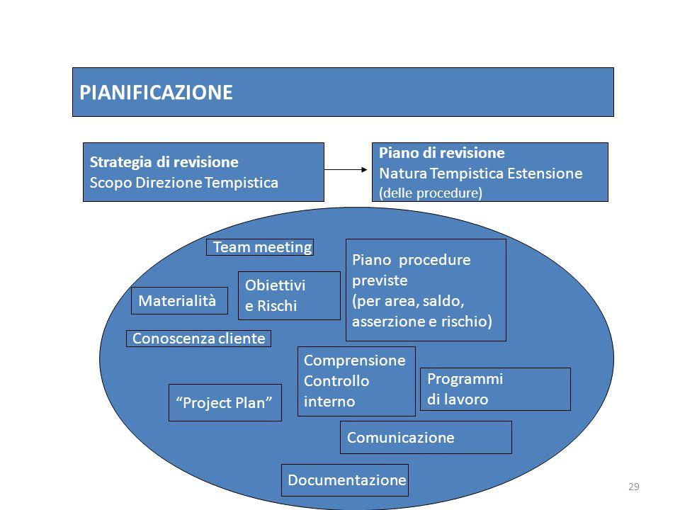 29 PIANIFICAZIONE Strategia di revisione Scopo Direzione Tempistica Piano di revisione Natura Tempistica Estensione (delle procedure) Team meeting Mat