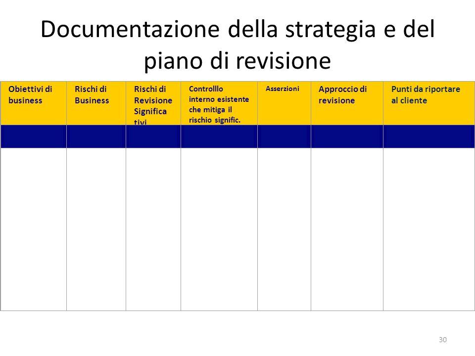 Documentazione della strategia e del piano di revisione 30 Obiettivi di business Rischi di Business Rischi di Revisione Significa tivi Controlllo inte