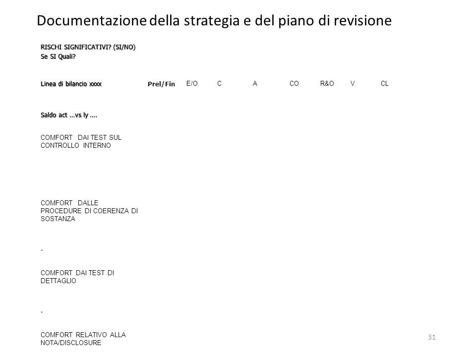31 Documentazione della strategia e del piano di revisione RISCHI SIGNIFICATIVI? (SI/NO) Se SI Quali? Linea di bilancio xxxx Prel/Fin E/OCACOR&OVCL Sa