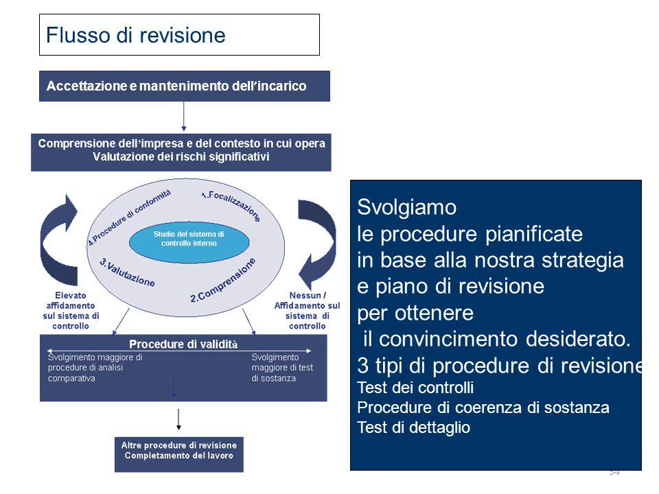 34 Accettazione e mantenimento dell ' incarico Svolgiamo le procedure pianificate in base alla nostra strategia e piano di revisione per ottenere il c
