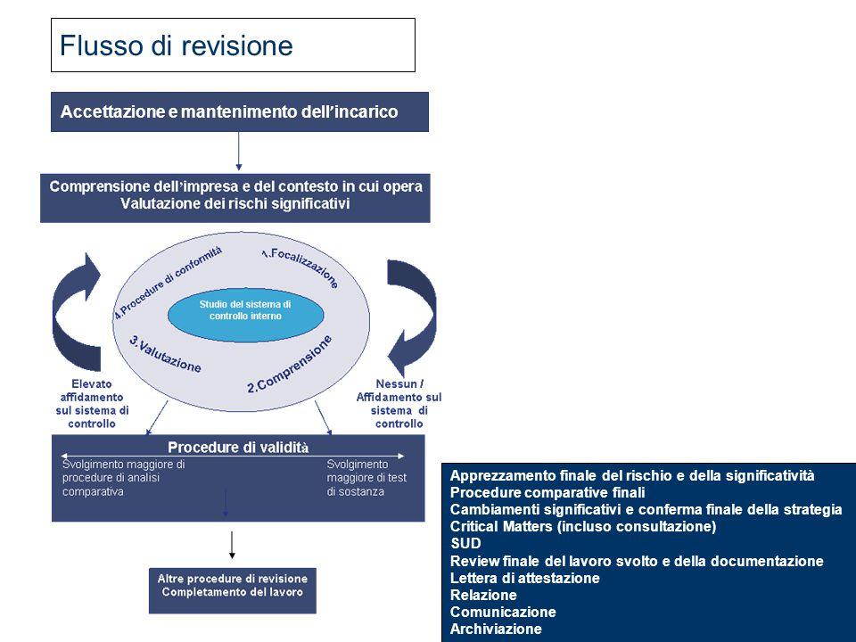 40 Accettazione e mantenimento dell ' incarico Apprezzamento finale del rischio e della significatività Procedure comparative finali Cambiamenti signi