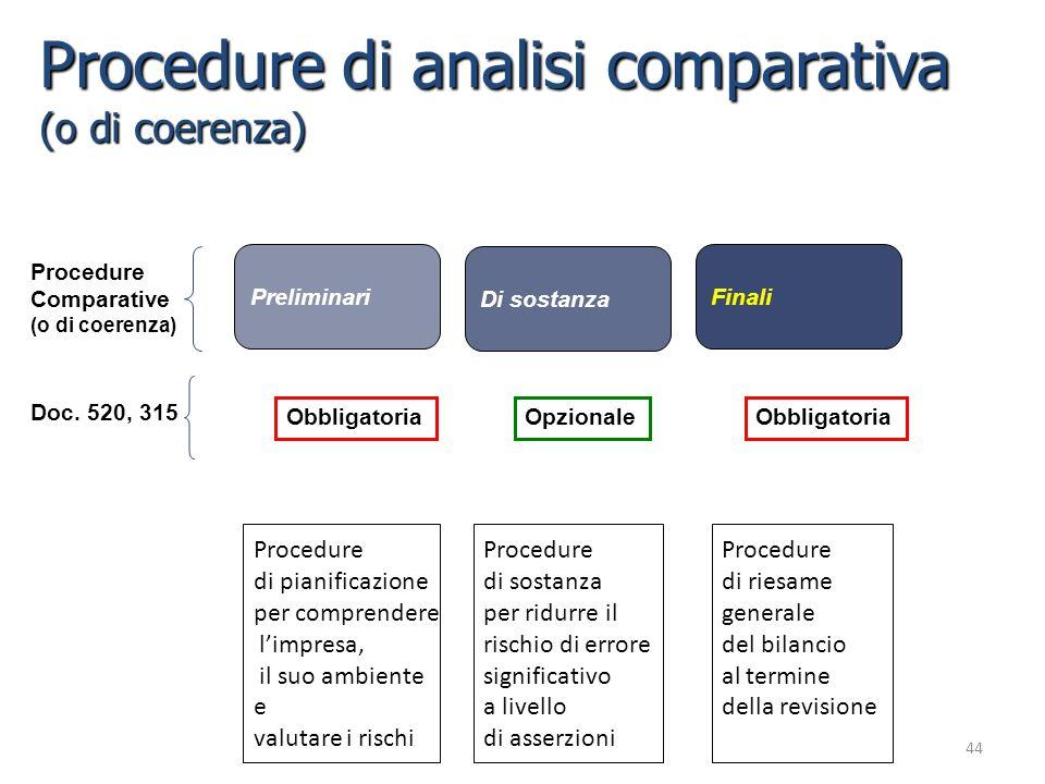 44 Procedure di analisi comparativa (o di coerenza) Procedure Comparative (o di coerenza) Preliminari Di sostanza Finali Doc. 520, 315 Obbligatoria Op