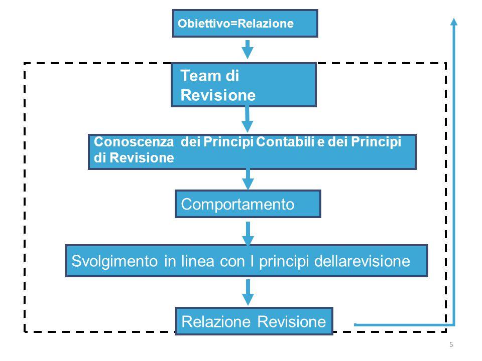 5 Obiettivo=Relazione Team di Revisione Relazione Revisione Conoscenza dei Principi Contabili e dei Principi di Revisione Comportamento Svolgimento in