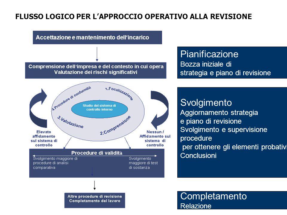 7 FLUSSO LOGICO PER L'APPROCCIO OPERATIVO ALLA REVISIONE Accettazione e mantenimento dell ' incarico Pianificazione Bozza iniziale di strategia e pian