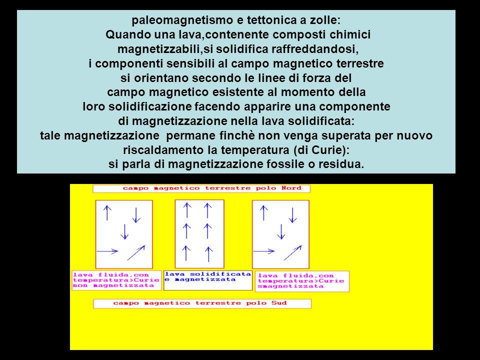 paleomagnetismo e tettonica a zolle: Quando una lava,contenente composti chimici magnetizzabili,si solidifica raffreddandosi, i componenti sensibili al campo magnetico terrestre si orientano secondo le linee di forza del campo magnetico esistente al momento della loro solidificazione facendo apparire una componente di magnetizzazione nella lava solidificata: tale magnetizzazione permane finchè non venga superata per nuovo riscaldamento la temperatura (di Curie): si parla di magnetizzazione fossile o residua.