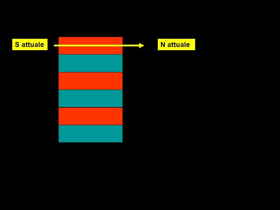 Ipotesi per interpretare la inversione dei poli segnalata da rocce magnetizzate su fondali oceanici e in ambiente subaereo Improbabile rotazione ( periodica) di 180° del fondale oceanico probabile inversione della posizione dei poli( forse dovuta a un cambiamento nel verso delle correnti convettive ipotizzate nel nucleo esterno ricco di ferro e nichel, responsabile del campo magnetico terrestre (correnti convettive ed elettriche ) .