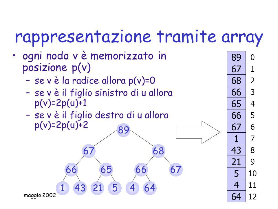 maggio 2002 rappresentazione tramite array ogni nodo v è memorizzato in posizione p(v) –se v è la radice allora p(v)=0 –se v è il figlio sinistro di u allora p(v)=2p(u)+1 –se v è il figlio destro di u allora p(v)=2p(u)+2 6768 89 431 6665 215 6667 464 65 66 67 1 43 21 5 4 66 68 67 89 64 4 5 6 7 8 9 10 11 3 2 1 0 12