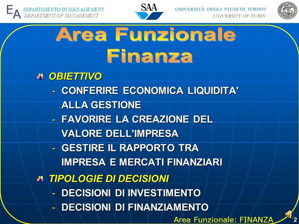 Area Funzionale: FINANZA DIPARTIMENTO DI MANAGEMENT DEPARTMENT OF MANAGEMENT 1 Prof. Guido GIOVANDO Da pag. 201 a pag. 251