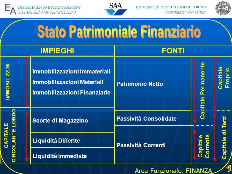 Area Funzionale: FINANZA DIPARTIMENTO DI MANAGEMENT DEPARTMENT OF MANAGEMENT 2 OBIETTIVO -CONFERIRE ECONOMICA LIQUIDITA' ALLA GESTIONE -FAVORIRE LA CR