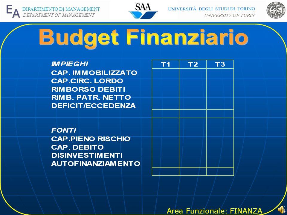 Area Funzionale: FINANZA DIPARTIMENTO DI MANAGEMENT DEPARTMENT OF MANAGEMENT 3 IMPIEGHIFONTI Immobilizzazioni Immateriali Immobilizzazioni Materiali I