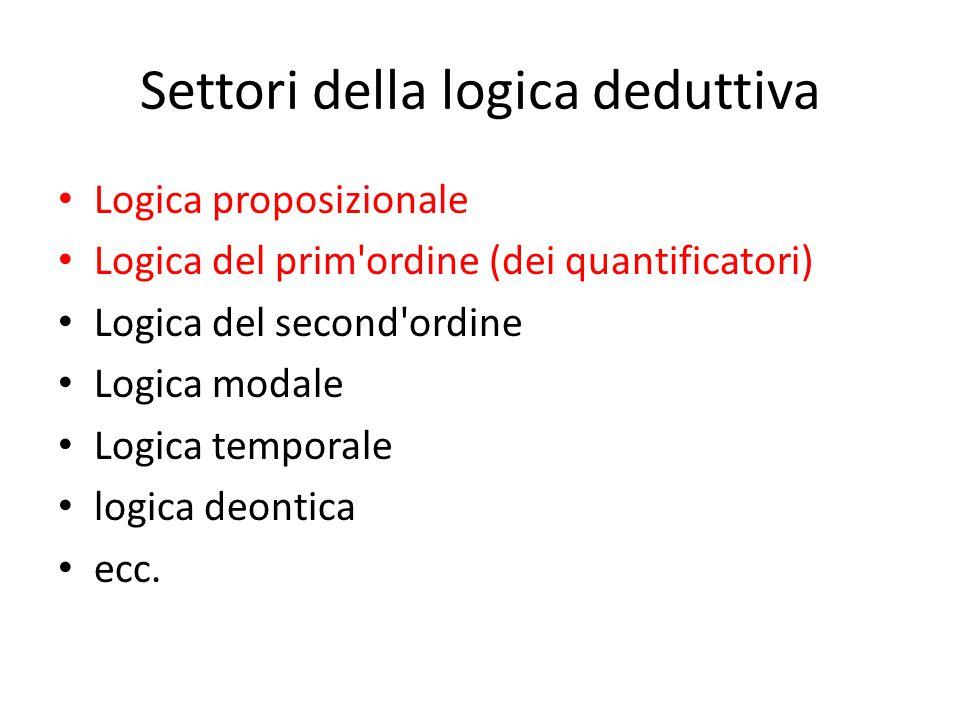 Settori della logica deduttiva Logica proposizionale Logica del prim ordine (dei quantificatori) Logica del second ordine Logica modale Logica temporale logica deontica ecc.
