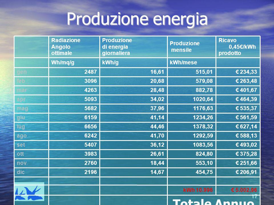 17 Produzione energia