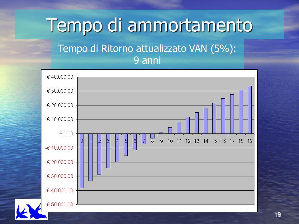 19 Tempo di ammortamento Tempo di Ritorno attualizzato VAN (5%): 9 anni