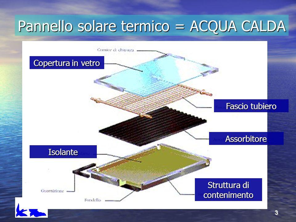 3 Pannello solare termico = ACQUA CALDA Copertura in vetro Fascio tubiero Assorbitore Isolante Struttura di contenimento