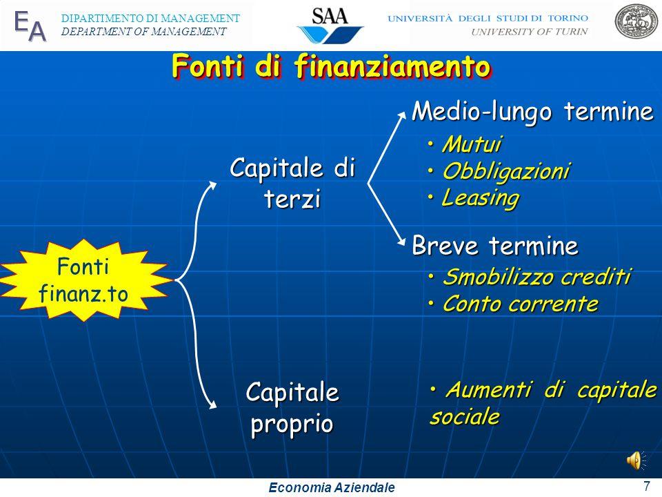 Economia Aziendale DIPARTIMENTO DI MANAGEMENT DEPARTMENT OF MANAGEMENT 6 Acquisti di servizi forniti da un PROFESSIONISTA PAGAMENTO Stato Professionis