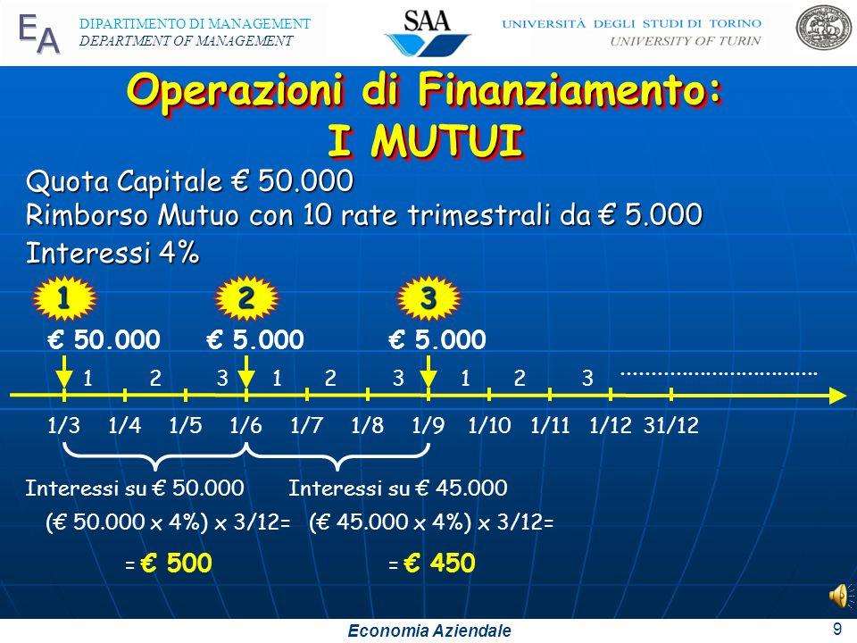 Economia Aziendale DIPARTIMENTO DI MANAGEMENT DEPARTMENT OF MANAGEMENT 9 Operazioni di Finanziamento: I MUTUI Operazioni di Finanziamento: I MUTUI 1 Quota Capitale € 50.000 2 € 5.000 Interessi su € 50.000 (€ 50.000 x 4%) x 3/12= = € 500 € 50.000 Rimborso Mutuo con 10 rate trimestrali da € 5.000 Interessi 4% 3 1/31/4 1231 1/51/6 1/71/81/91/101/111/1231/12 23123.................................