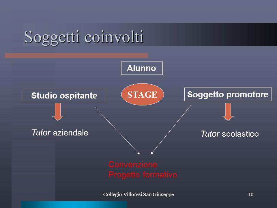 10 Soggetti coinvolti STAGE Studio ospitante Soggetto promotore Alunno Tutor aziendale Tutor scolastico Convenzione Progetto formativo