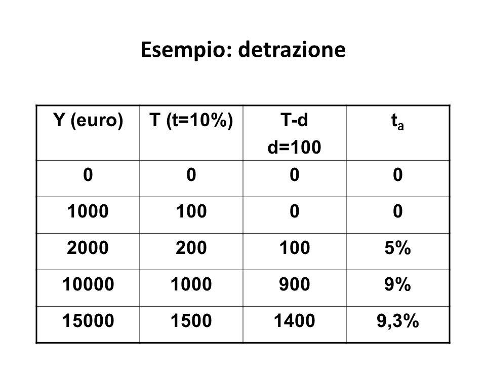 Esempio: detrazione Y (euro)T (t=10%)T-d d=100 tata 0000 100010000 20002001005% 1000010009009% 15000150014009,3%